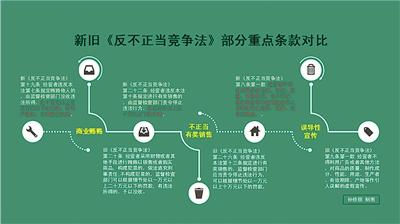 中华人民共和国反不正当竞争法中规定的反不正当竞争行为有哪些